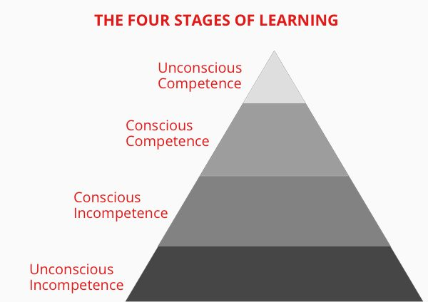 the-four-stages-of-learning
